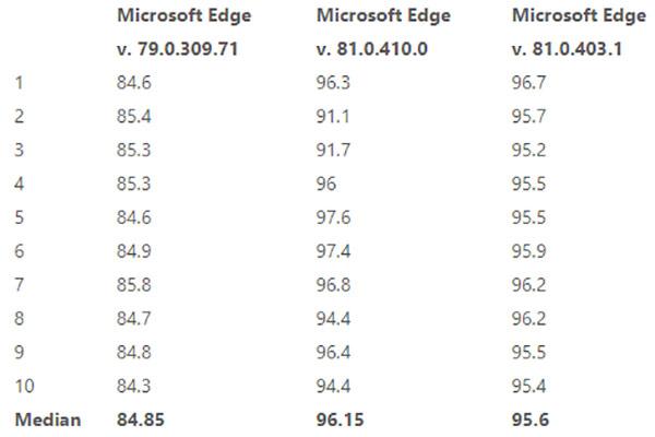 I risultati del benchmark Speedometer condotto sulle ultime versioni di Edge