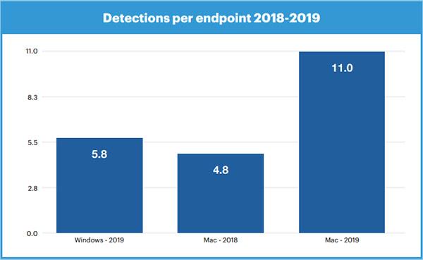 La crescita delle minacce che prendono di mira macOS, ora più di quelle destinate a Windows