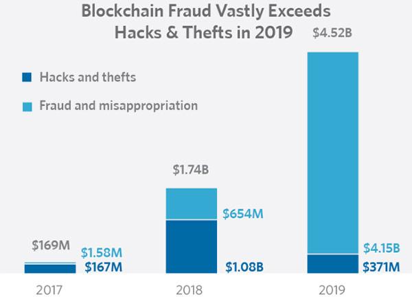 La crescita di furti e crimini legati alle criptovalute negli ultimi anni