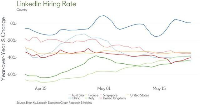 LinkedIn Hiring Rate