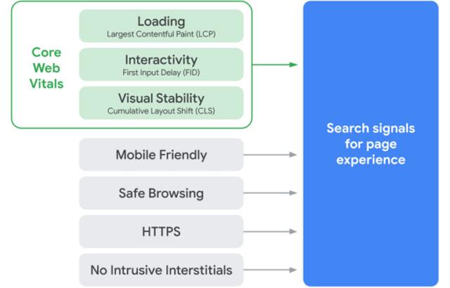 I criteri tenuti in considerazione da Google per l'indicizzazione sul motore di ricerca