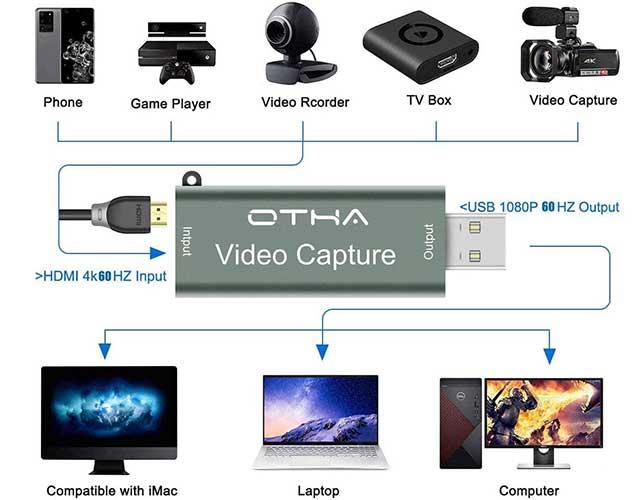 La scheda OTHA per l'acquisizione video