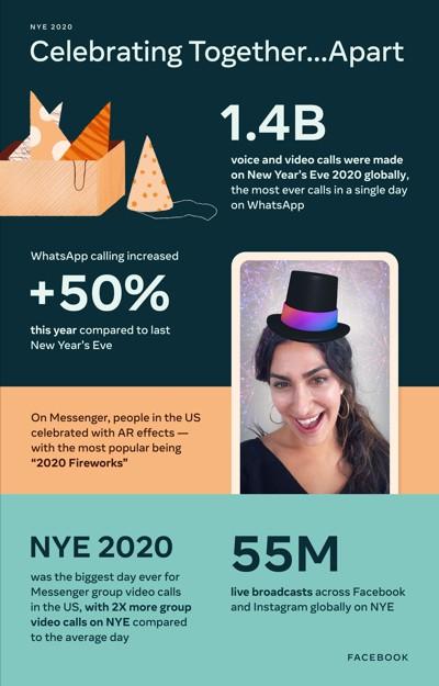 Facebook, Instagram e WhatsApp, Capodanno 2021
