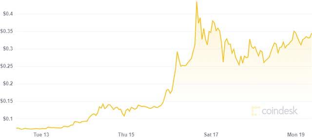 Dogecoin: il valore nell'ultima settimana (19 aprile 2021)