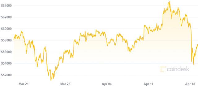 Bitcoin: il valore nell'ultimo mese (19 aprile 2021)