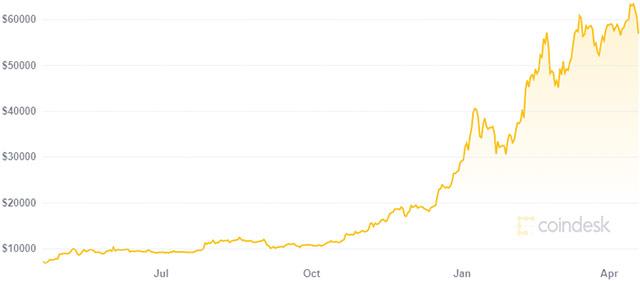 Bitcoin: il valore nell'ultimo anno (19 aprile 2021)