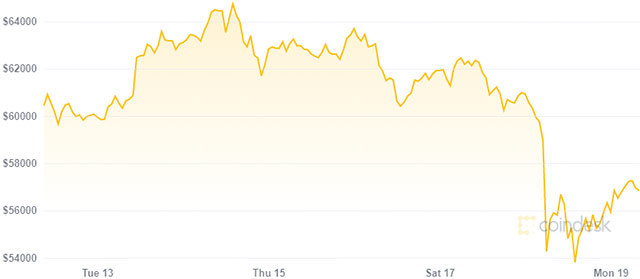 Bitcoin: il valore nell'ultima settimana (19 aprile 2021)