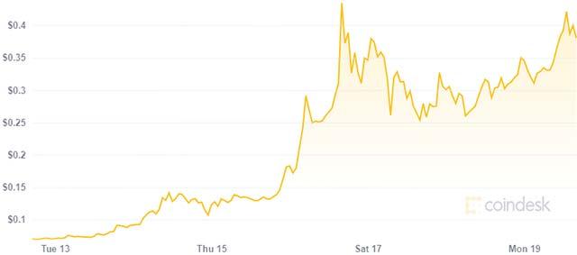 Il valore di Dogecoin nell'ultima settimana