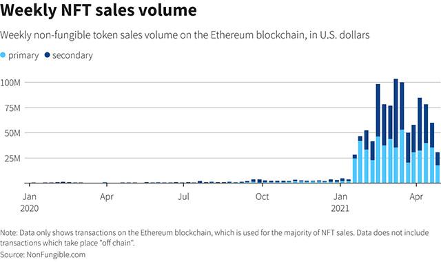 Le vendite di NFT registrate da NonFungible.com